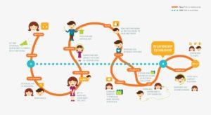 data driven customer journey